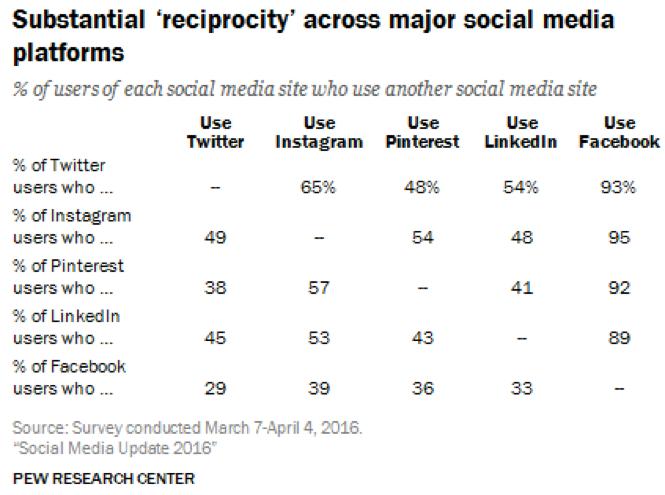 Social Media Reciprocity