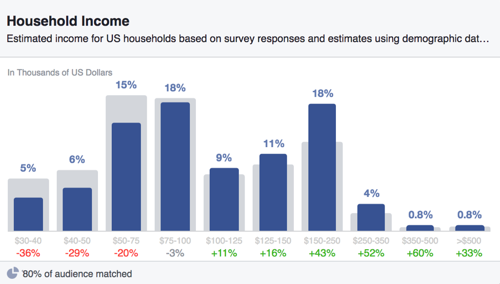 Facebook Household Income