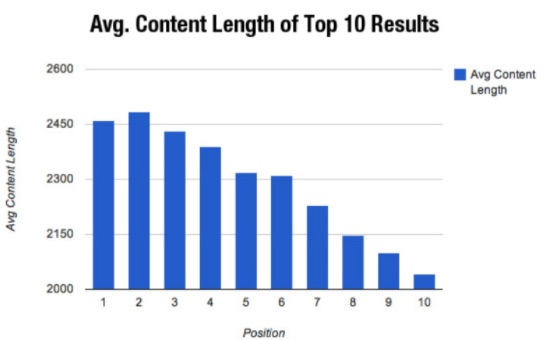 SEO Content Graph - Length of Top 10 Mobile Results