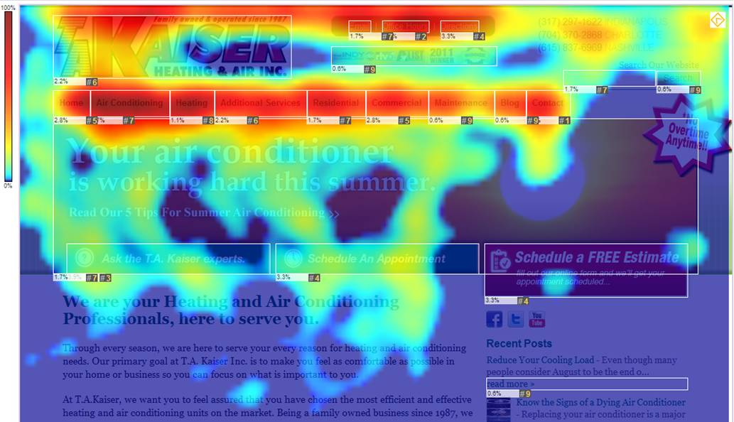 Website Heatmaps Lead to 186% Increase in Conversions