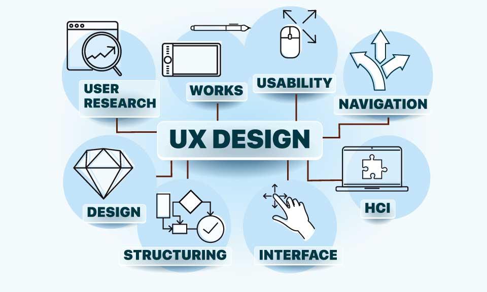 UX Design Trends in 2020